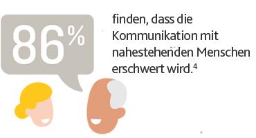 86 % finden, dass die Kommunikation mit nahestehenden Menschen erschwert wird