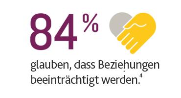 84 % glauben, dass Beziehungen beeinträchtigt werden