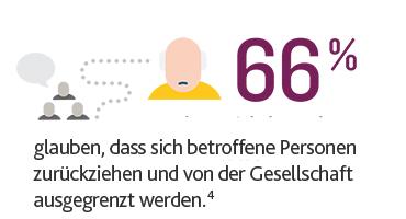 66 % glauben, dass sich betroffene Personen zurückziehen und von der Gesellschaft ausgegrenzt werden
